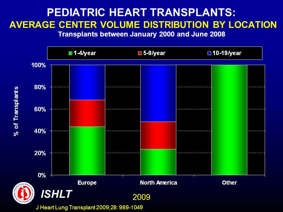 J Heart Lung Transplant 2009;28: 989-1049 PEDIATRIC HEART TRANSPLANTS: AVERAGE CENTER VOLUME DISTRIBUTION BY LOCATION Transplants between January 2000 and June 2008 ISHLT 2009