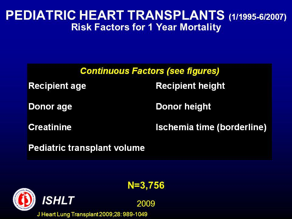 J Heart Lung Transplant 2009;28: 989-1049 PEDIATRIC HEART TRANSPLANTS (1/1995-6/2007) Risk Factors for 1 Year Mortality ISHLT N=3,756 2009