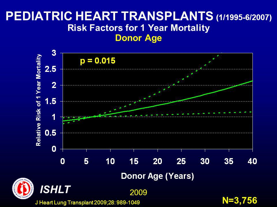 J Heart Lung Transplant 2009;28: 989-1049 PEDIATRIC HEART TRANSPLANTS (1/1995-6/2007) Risk Factors for 1 Year Mortality Donor Age ISHLT N=3,756 2009