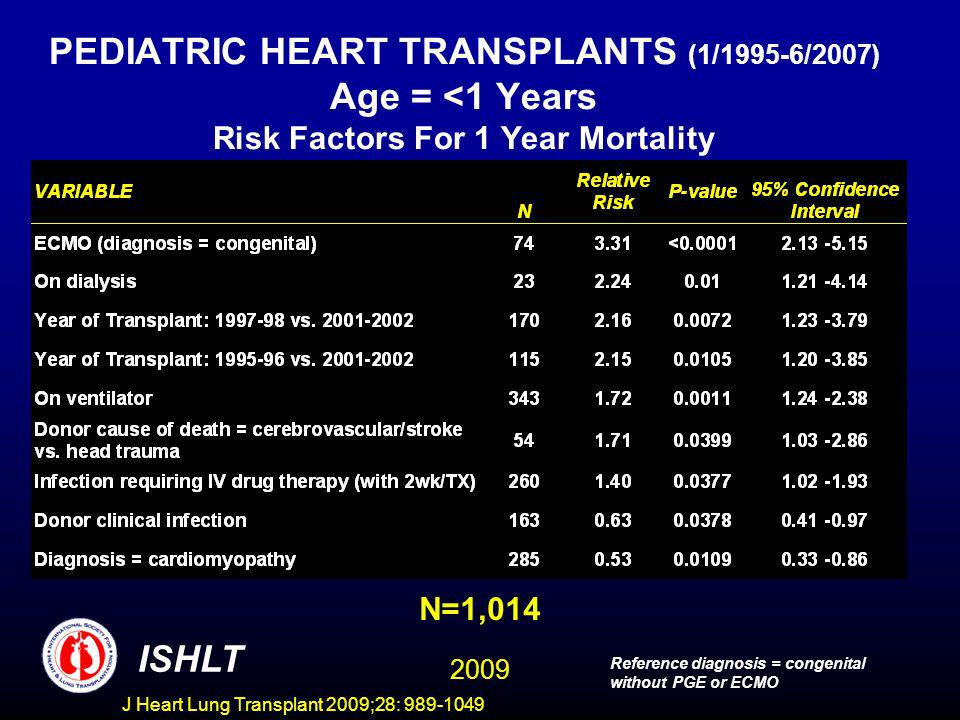 J Heart Lung Transplant 2009;28: 989-1049 PEDIATRIC HEART TRANSPLANTS (1/1995-6/2007) Age = <1 Years Risk Factors For 1 Year Mortality N=1,014 ISHLT Reference diagnosis = congenital without PGE or ECMO 2009