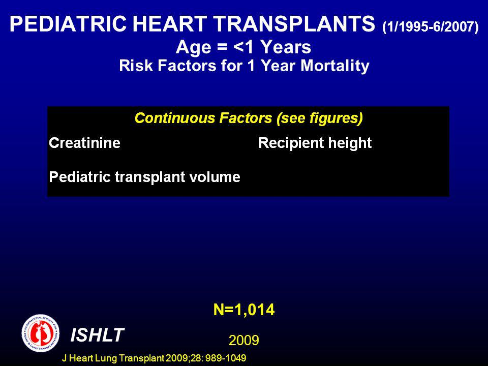 J Heart Lung Transplant 2009;28: 989-1049 PEDIATRIC HEART TRANSPLANTS (1/1995-6/2007) Age = <1 Years Risk Factors for 1 Year Mortality ISHLT N=1,014 2