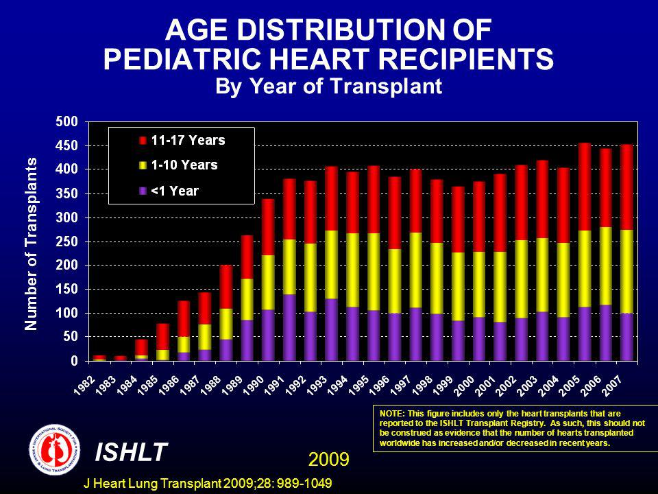 J Heart Lung Transplant 2009;28: 989-1049 AGE DISTRIBUTION OF PEDIATRIC HEART RECIPIENTS By Year of Transplant ISHLT NOTE: This figure includes only the heart transplants that are reported to the ISHLT Transplant Registry.