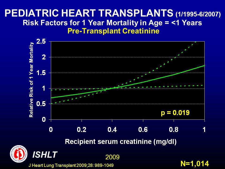 J Heart Lung Transplant 2009;28: 989-1049 PEDIATRIC HEART TRANSPLANTS (1/1995-6/2007) Risk Factors for 1 Year Mortality in Age = <1 Years Pre-Transplant Creatinine ISHLT N=1,014 2009
