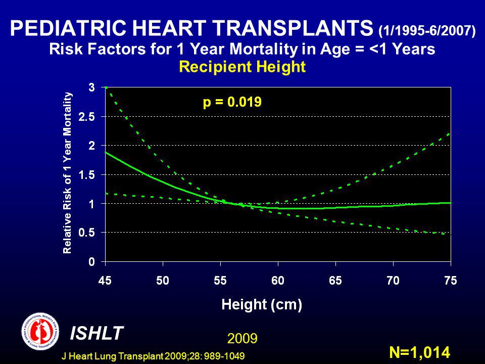 J Heart Lung Transplant 2009;28: 989-1049 PEDIATRIC HEART TRANSPLANTS (1/1995-6/2007) Risk Factors for 1 Year Mortality in Age = <1 Years Recipient Height ISHLT N=1,014 2009