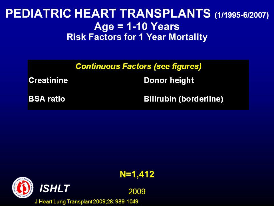 J Heart Lung Transplant 2009;28: 989-1049 PEDIATRIC HEART TRANSPLANTS (1/1995-6/2007) Age = 1-10 Years Risk Factors for 1 Year Mortality ISHLT N=1,412 2009