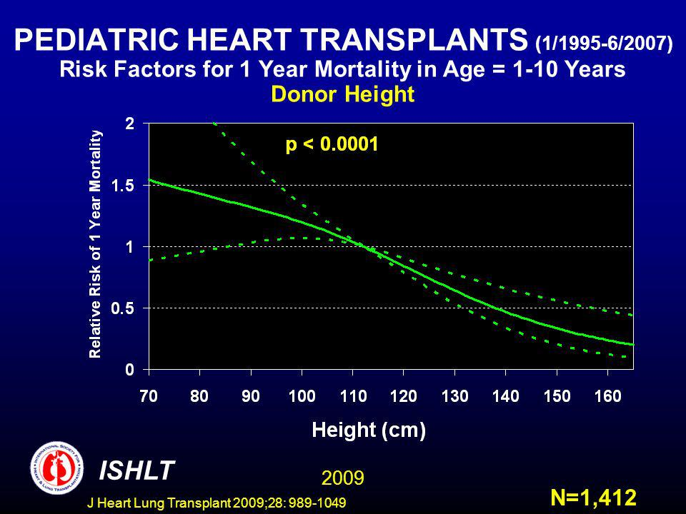 J Heart Lung Transplant 2009;28: 989-1049 PEDIATRIC HEART TRANSPLANTS (1/1995-6/2007) Risk Factors for 1 Year Mortality in Age = 1-10 Years Donor Heig
