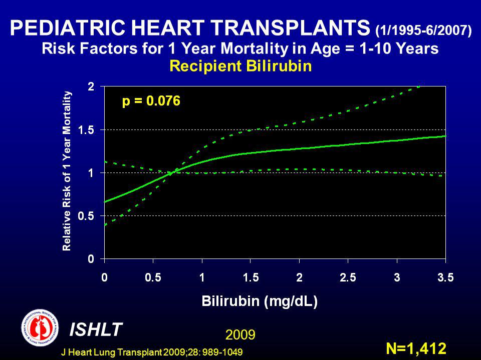 J Heart Lung Transplant 2009;28: 989-1049 PEDIATRIC HEART TRANSPLANTS (1/1995-6/2007) Risk Factors for 1 Year Mortality in Age = 1-10 Years Recipient Bilirubin ISHLT N=1,412 2009