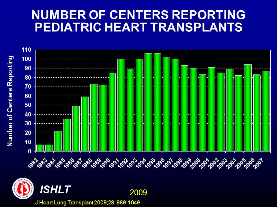 J Heart Lung Transplant 2009;28: 989-1049 MALIGNANCY POST-HEART TRANSPLANTATION FOR PEDIATRICS Cumulative Prevalence in Survivors (Follow-ups: April 1994 - June 2008) Malignancy/Type1-Year Survivors 5-Year Survivors 10-Year Survivors No Malignancy 3,361 (98.1%)1,343 (95.2%)332 (92.2%) Malignancy (all types combined) 64 (1.9%)68 (4.8%)28 (7.8%) Malignancy Type Lymph 596426 Other 452 Skin 1 Type Not Reported 1 ISHLT NOTE: Multiple types may be reported; sum of types may be greater than total number with malignancy.