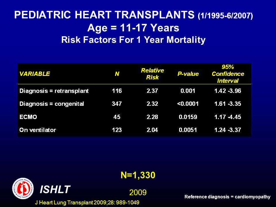 J Heart Lung Transplant 2009;28: 989-1049 PEDIATRIC HEART TRANSPLANTS (1/1995-6/2007) Age = 11-17 Years Risk Factors For 1 Year Mortality N=1,330 ISHLT Reference diagnosis = cardiomyopathy 2009