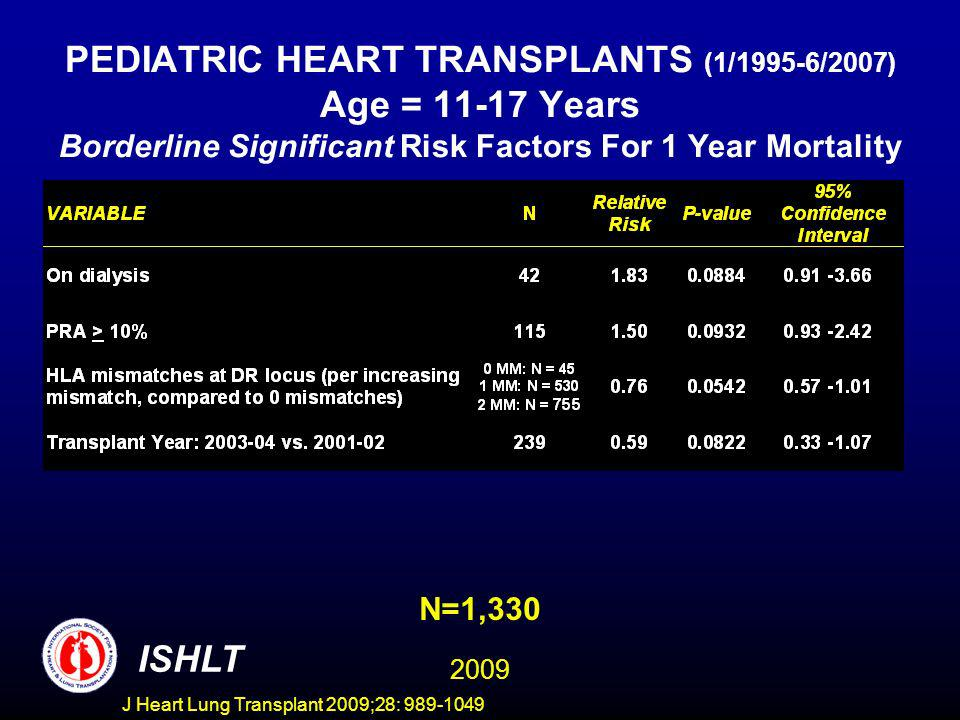 J Heart Lung Transplant 2009;28: 989-1049 PEDIATRIC HEART TRANSPLANTS (1/1995-6/2007) Age = 11-17 Years Borderline Significant Risk Factors For 1 Year