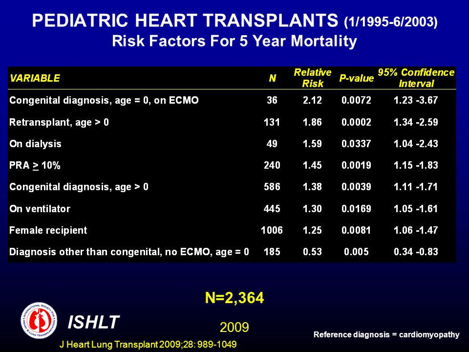 J Heart Lung Transplant 2009;28: 989-1049 PEDIATRIC HEART TRANSPLANTS (1/1995-6/2003) Risk Factors For 5 Year Mortality N=2,364 ISHLT Reference diagnosis = cardiomyopathy 2009