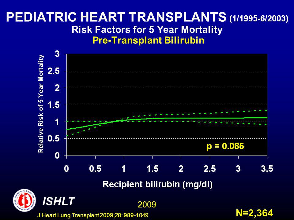 J Heart Lung Transplant 2009;28: 989-1049 PEDIATRIC HEART TRANSPLANTS (1/1995-6/2003) Risk Factors for 5 Year Mortality Pre-Transplant Bilirubin ISHLT N=2,364 2009