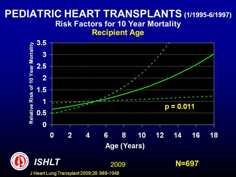 J Heart Lung Transplant 2009;28: 989-1049 PEDIATRIC HEART TRANSPLANTS (1/1995-6/1997) Risk Factors for 10 Year Mortality Recipient Age ISHLT N=697 200