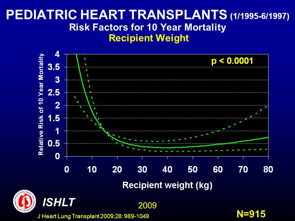 J Heart Lung Transplant 2009;28: 989-1049 PEDIATRIC HEART TRANSPLANTS (1/1995-6/1997) Risk Factors for 10 Year Mortality Recipient Weight ISHLT N=915 2009