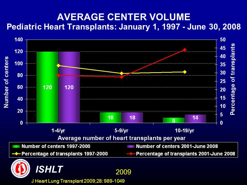 J Heart Lung Transplant 2009;28: 989-1049 DISTRIBUTION OF TRANSPLANTS BY CENTER VOLUME Pediatric Heart Transplants: January 1, 1997 - June 30, 2008 ISHLT 2009
