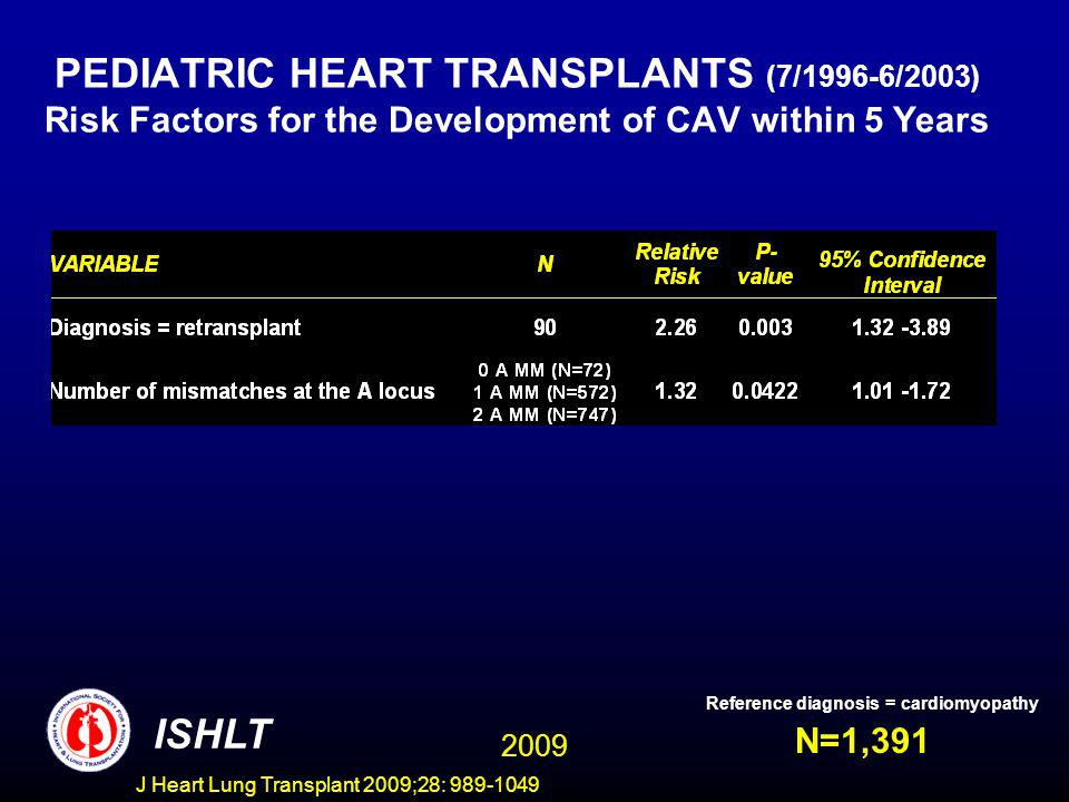 J Heart Lung Transplant 2009;28: 989-1049 PEDIATRIC HEART TRANSPLANTS (7/1996-6/2003) Risk Factors for the Development of CAV within 5 Years N=1,391 ISHLT Reference diagnosis = cardiomyopathy 2009
