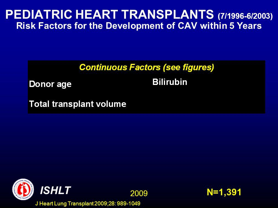 J Heart Lung Transplant 2009;28: 989-1049 PEDIATRIC HEART TRANSPLANTS (7/1996-6/2003) Risk Factors for the Development of CAV within 5 Years ISHLT N=1,391 2009