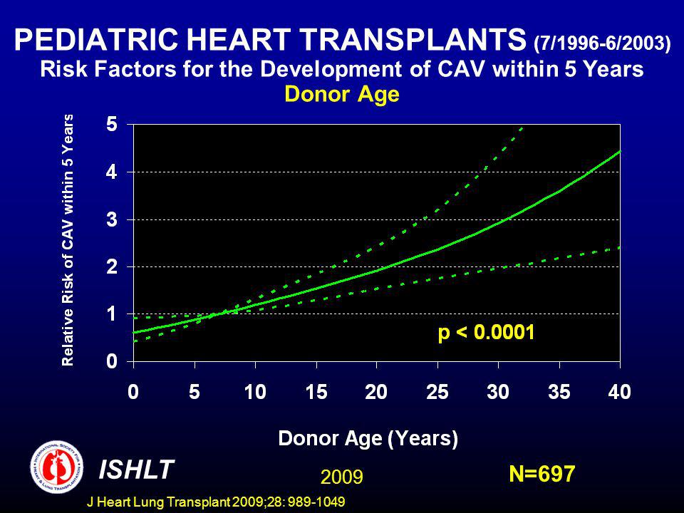 J Heart Lung Transplant 2009;28: 989-1049 PEDIATRIC HEART TRANSPLANTS (7/1996-6/2003) Risk Factors for the Development of CAV within 5 Years Donor Age ISHLT N=697 2009