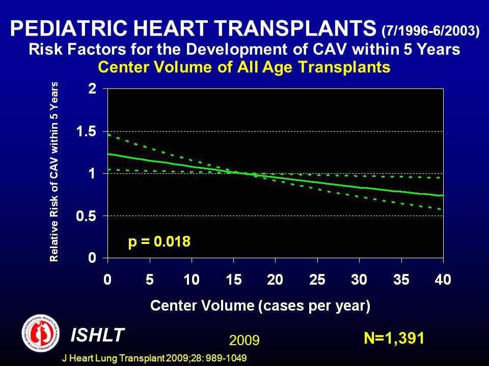 J Heart Lung Transplant 2009;28: 989-1049 PEDIATRIC HEART TRANSPLANTS (7/1996-6/2003) Risk Factors for the Development of CAV within 5 Years Center Volume of All Age Transplants ISHLT N=1,391 2009
