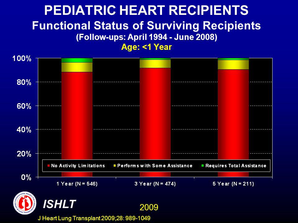 J Heart Lung Transplant 2009;28: 989-1049 PEDIATRIC HEART RECIPIENTS Functional Status of Surviving Recipients (Follow-ups: April 1994 - June 2008) Age: <1 Year ISHLT 2009