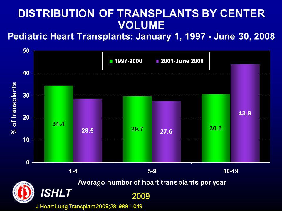 J Heart Lung Transplant 2009;28: 989-1049 DISTRIBUTION OF TRANSPLANTS BY CENTER VOLUME Pediatric Heart Transplants: January 1, 1997 - June 30, 2008 ISHLT 2009