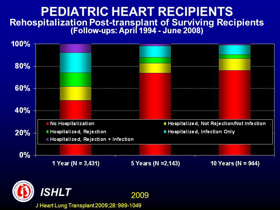 J Heart Lung Transplant 2009;28: 989-1049 PEDIATRIC HEART RECIPIENTS Rehospitalization Post-transplant of Surviving Recipients (Follow-ups: April 1994