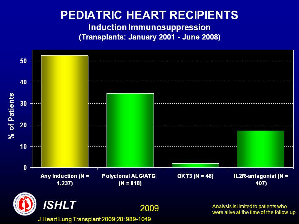 J Heart Lung Transplant 2009;28: 989-1049 PEDIATRIC HEART RECIPIENTS Induction Immunosuppression (Transplants: January 2001 - June 2008) % of Patients