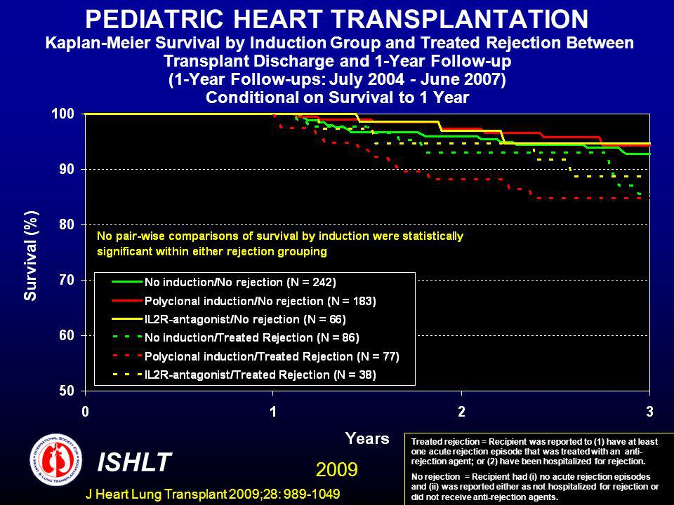 J Heart Lung Transplant 2009;28: 989-1049 PEDIATRIC HEART TRANSPLANTATION Kaplan-Meier Survival by Induction Group and Treated Rejection Between Trans