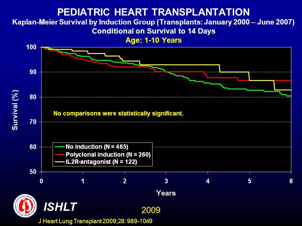 J Heart Lung Transplant 2009;28: 989-1049 PEDIATRIC HEART TRANSPLANTATION Kaplan-Meier Survival by Induction Group (Transplants: January 2000 – June 2007) Conditional on Survival to 14 Days Age: 1-10 Years ISHLT 2009