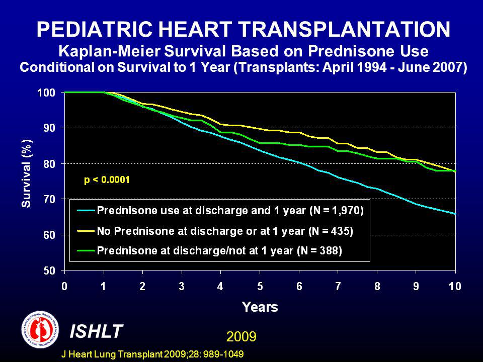 PEDIATRIC HEART TRANSPLANTATION Kaplan-Meier Survival Based on Prednisone Use Conditional on Survival to 1 Year (Transplants: April 1994 - June 2007)