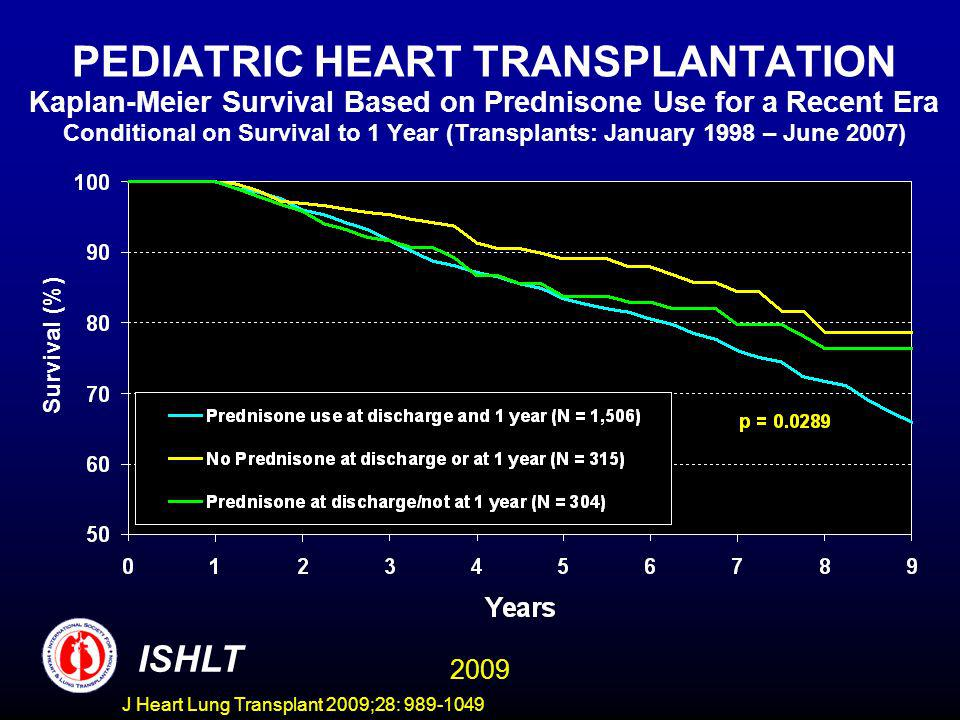 J Heart Lung Transplant 2009;28: 989-1049 PEDIATRIC HEART TRANSPLANTATION Kaplan-Meier Survival Based on Prednisone Use for a Recent Era Conditional on Survival to 1 Year (Transplants: January 1998 – June 2007) Survival (%) ISHLT 2009