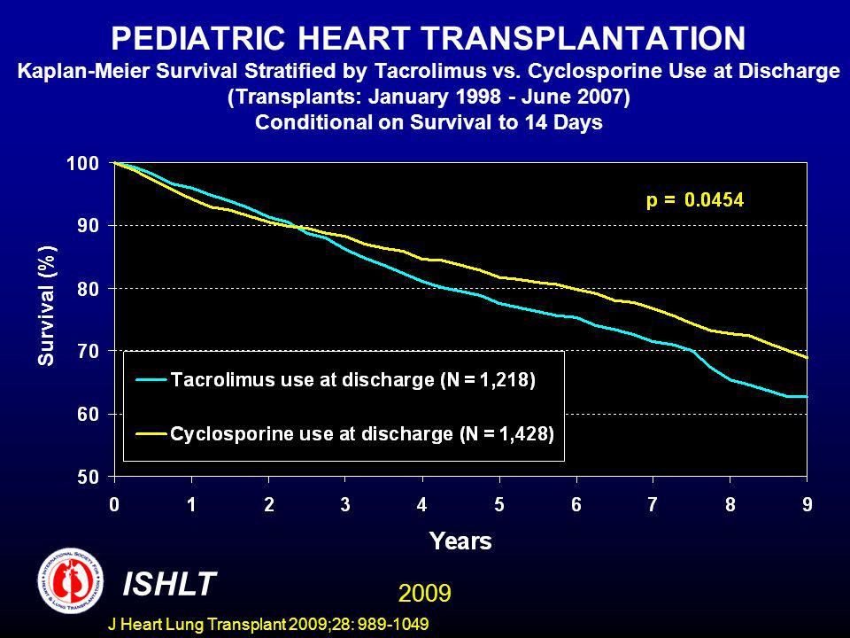 J Heart Lung Transplant 2009;28: 989-1049 PEDIATRIC HEART TRANSPLANTATION Kaplan-Meier Survival Stratified by Tacrolimus vs. Cyclosporine Use at Disch