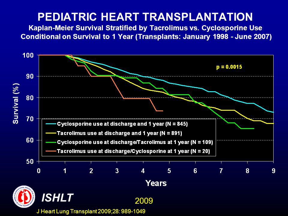 J Heart Lung Transplant 2009;28: 989-1049 PEDIATRIC HEART TRANSPLANTATION Kaplan-Meier Survival Stratified by Tacrolimus vs. Cyclosporine Use Conditio