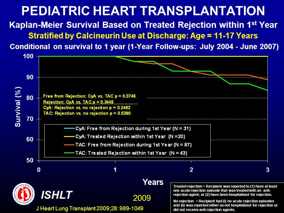 J Heart Lung Transplant 2009;28: 989-1049 PEDIATRIC HEART TRANSPLANTATION Kaplan-Meier Survival Based on Treated Rejection within 1 st Year Stratified by Calcineurin Use at Discharge: Age = 11-17 Years Conditional on survival to 1 year (1-Year Follow-ups: July 2004 - June 2007) Survival (%) ISHLT Treated rejection = Recipient was reported to (1) have at least one acute rejection episode that was treated with an anti- rejection agent; or (2) have been hospitalized for rejection.