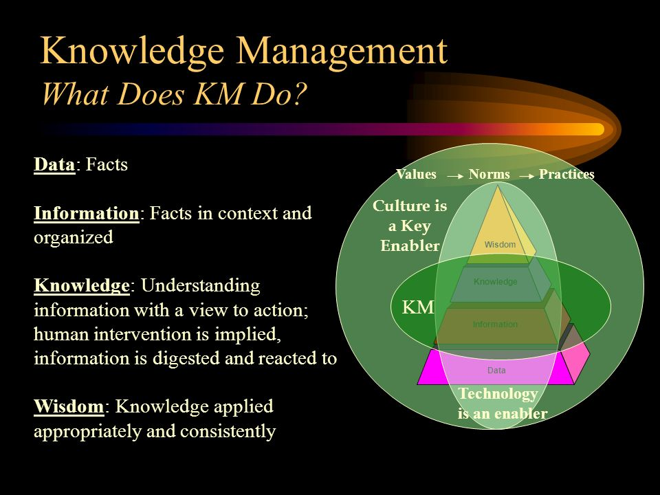 Data: Facts Information: Facts in context and organized Knowledge: Understanding information with a view to action; human intervention is implied, information is digested and reacted to Wisdom: Knowledge applied appropriately and consistently Culture is a Key Enabler Data Information Knowledge Wisdom Knowledge Management What Does KM Do.
