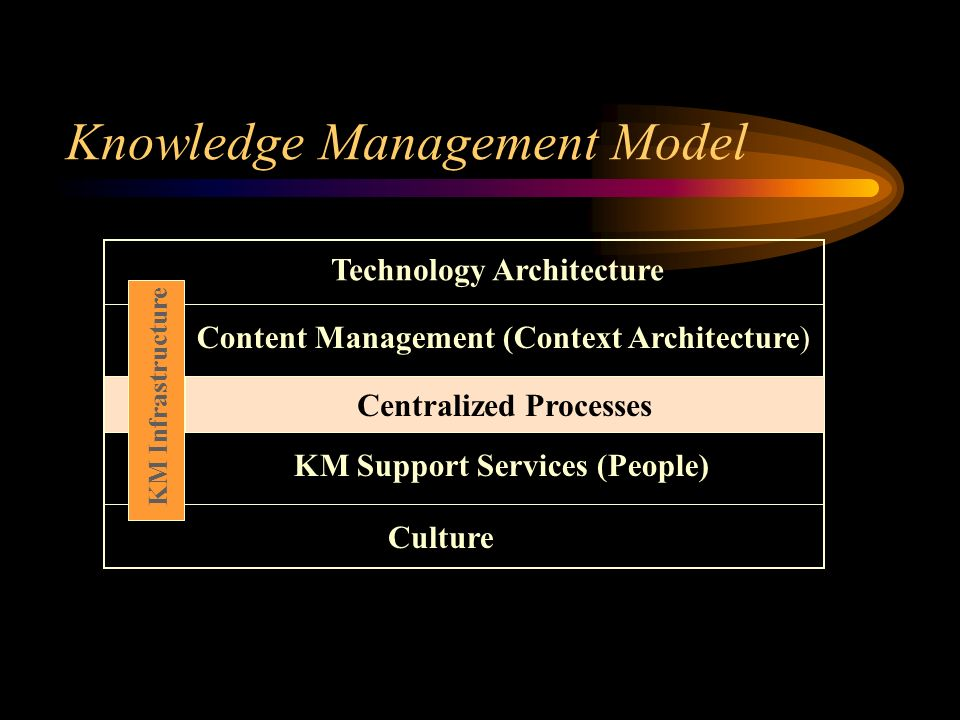 Knowledge Management Model Technology Architecture KM Support Services (People) Culture KM Infrastructure Content Management (Context Architecture) Centralized Processes