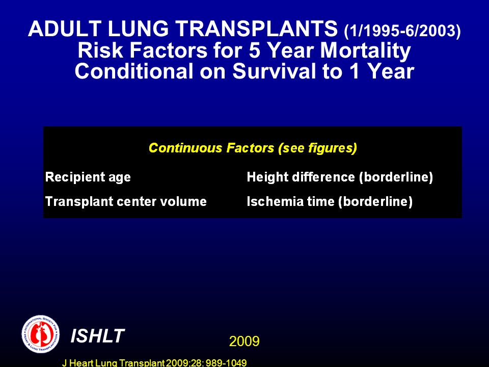 J Heart Lung Transplant 2009;28: 989-1049 ADULT LUNG TRANSPLANTS (1/1995-6/2003) Risk Factors for 5 Year Mortality Conditional on Survival to 1 Year ISHLT 2009
