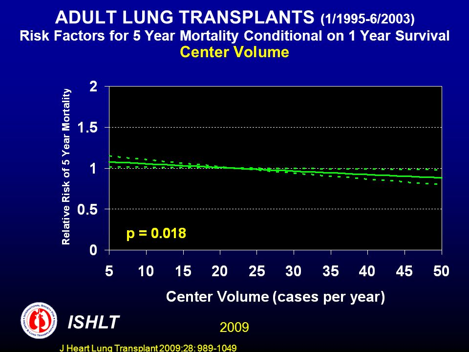 J Heart Lung Transplant 2009;28: 989-1049 ADULT LUNG TRANSPLANTS (1/1995-6/2003) Risk Factors for 5 Year Mortality Conditional on 1 Year Survival Center Volume ISHLT 2009