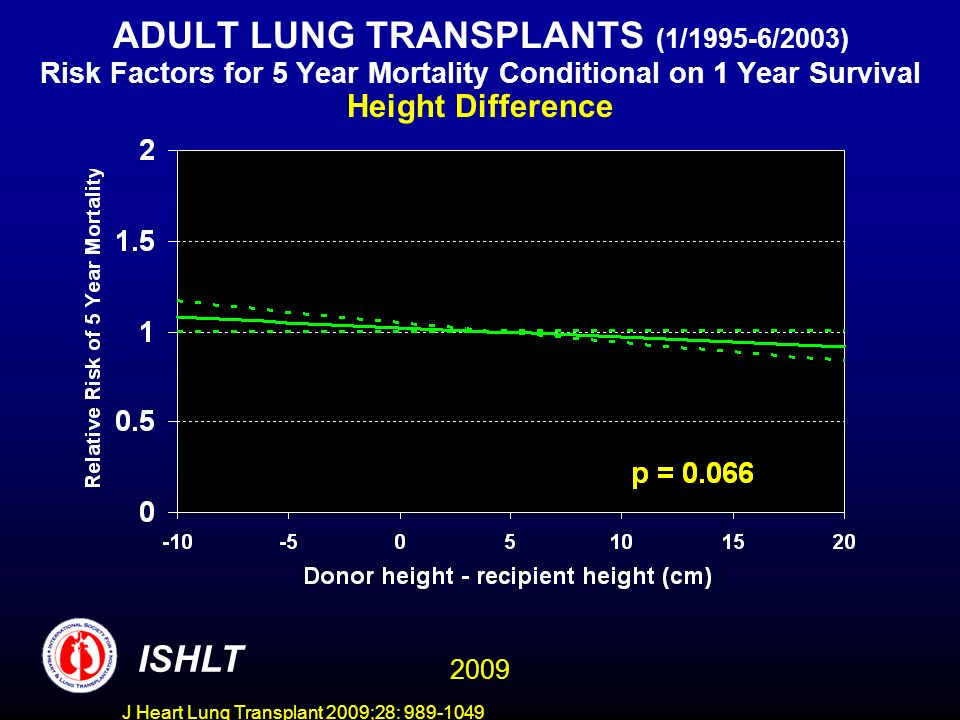 J Heart Lung Transplant 2009;28: 989-1049 ADULT LUNG TRANSPLANTS (1/1995-6/2003) Risk Factors for 5 Year Mortality Conditional on 1 Year Survival Height Difference ISHLT 2009
