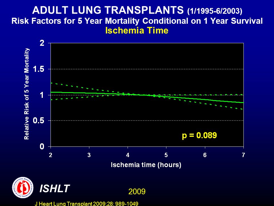 J Heart Lung Transplant 2009;28: 989-1049 ADULT LUNG TRANSPLANTS (1/1995-6/2003) Risk Factors for 5 Year Mortality Conditional on 1 Year Survival Ischemia Time ISHLT 2009