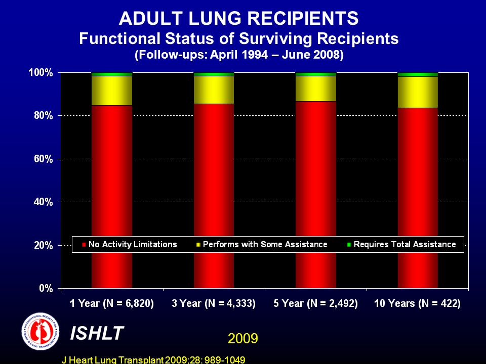 J Heart Lung Transplant 2009;28: 989-1049 ADULT LUNG RECIPIENTS Functional Status of Surviving Recipients (Follow-ups: April 1994 – June 2008) For the Same Patients ISHLT 2009