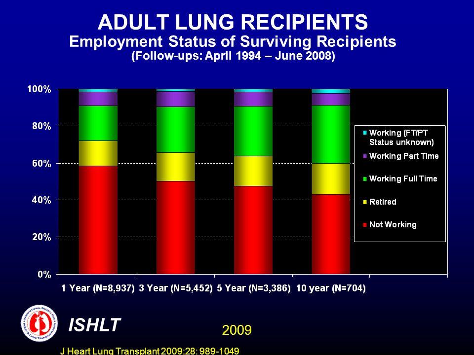 J Heart Lung Transplant 2009;28: 989-1049 ADULT LUNG RECIPIENTS: Rehospitalization Post-transplant of Surviving Recipients (Follow-ups: April 1994 - June 2008) ISHLT 2009