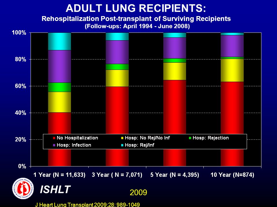 J Heart Lung Transplant 2009;28: 989-1049 ADULT LUNG RECIPIENTS Induction Immunosuppression (Transplants: January 2002 - June 2008) Analysis limited to patients receiving prednisone ISHLT Analysis is limited to patients who were alive at the time of the follow-up 2009