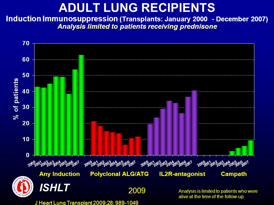 J Heart Lung Transplant 2009;28: 989-1049 ADULT LUNG RECIPIENTS Induction Immunosuppression (Transplants: January 2000 - December 2007) Analysis limited to patients receiving prednisone ISHLT Any Induction Polyclonal ALG/ATG IL2R-antagonist Campath Analysis is limited to patients who were alive at the time of the follow-up 2009