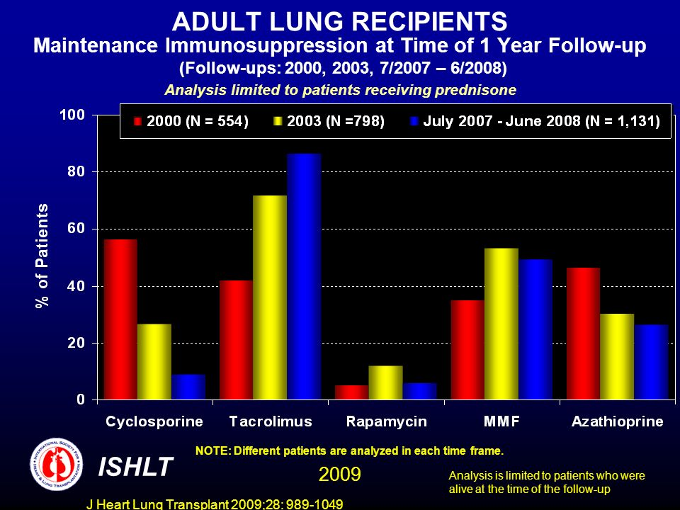 J Heart Lung Transplant 2009;28: 989-1049 ADULT LUNG RECIPIENTS Maintenance Immunosuppression at Time of 1 Year Follow-up (Follow-ups: 2000, 2003, 7/2007 – 6/2008) Analysis limited to patients receiving prednisone NOTE: Different patients are analyzed in each time frame.