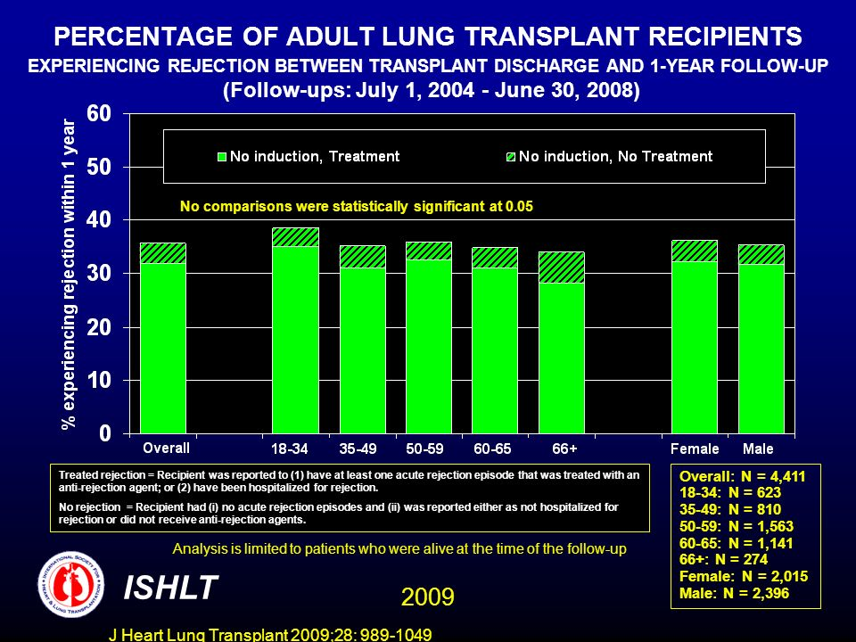 J Heart Lung Transplant 2009;28: 989-1049 PERCENTAGE OF ADULT LUNG TRANSPLANT RECIPIENTS EXPERIENCING REJECTION BETWEEN TRANSPLANT DISCHARGE AND 1-YEAR FOLLOW-UP (Follow-ups: July 1, 2004 - June 30, 2008) ISHLT Analysis is limited to patients who were alive at the time of the follow-up No comparisons were statistically significant at 0.05 Overall: N = 4,411 18-34: N = 623 35-49: N = 810 50-59: N = 1,563 60-65: N = 1,141 66+: N = 274 Female: N = 2,015 Male: N = 2,396 Treated rejection = Recipient was reported to (1) have at least one acute rejection episode that was treated with an anti-rejection agent; or (2) have been hospitalized for rejection.