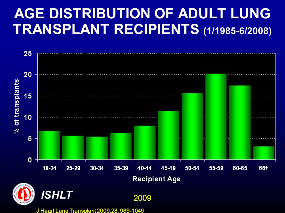 J Heart Lung Transplant 2009;28: 989-1049 AGE DISTRIBUTION OF ADULT LUNG TRANSPLANT RECIPIENTS (1/1985-6/2008) ISHLT 2009