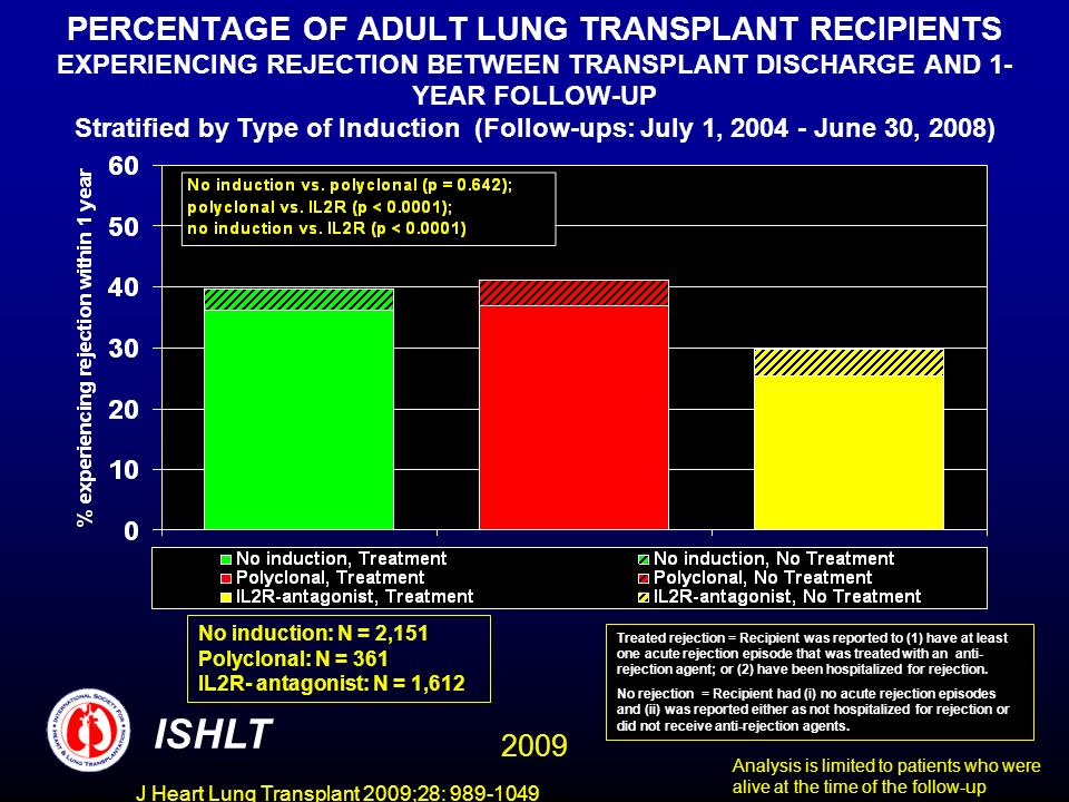 J Heart Lung Transplant 2009;28: 989-1049 PERCENTAGE OF ADULT LUNG TRANSPLANT RECIPIENTS EXPERIENCING REJECTION BETWEEN TRANSPLANT DISCHARGE AND 1- YEAR FOLLOW-UP Stratified by Type of Induction (Follow-ups: July 1, 2004 - June 30, 2008) ISHLT No induction: N = 2,151 Polyclonal: N = 361 IL2R- antagonist: N = 1,612 Analysis is limited to patients who were alive at the time of the follow-up Treated rejection = Recipient was reported to (1) have at least one acute rejection episode that was treated with an anti- rejection agent; or (2) have been hospitalized for rejection.