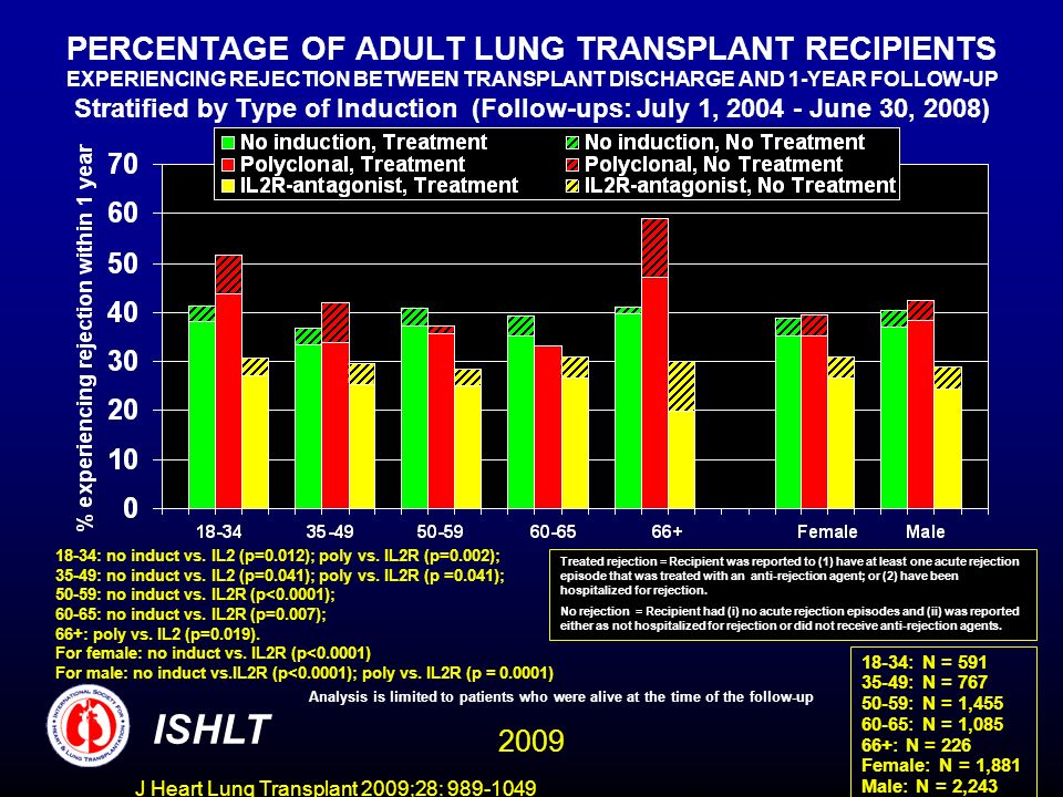 J Heart Lung Transplant 2009;28: 989-1049 PERCENTAGE OF ADULT LUNG TRANSPLANT RECIPIENTS EXPERIENCING REJECTION BETWEEN TRANSPLANT DISCHARGE AND 1-YEAR FOLLOW-UP Stratified by Type of Induction (Follow-ups: July 1, 2004 - June 30, 2008) ISHLT 18-34: N = 591 35-49: N = 767 50-59: N = 1,455 60-65: N = 1,085 66+: N = 226 Female: N = 1,881 Male: N = 2,243 18-34: no induct vs.