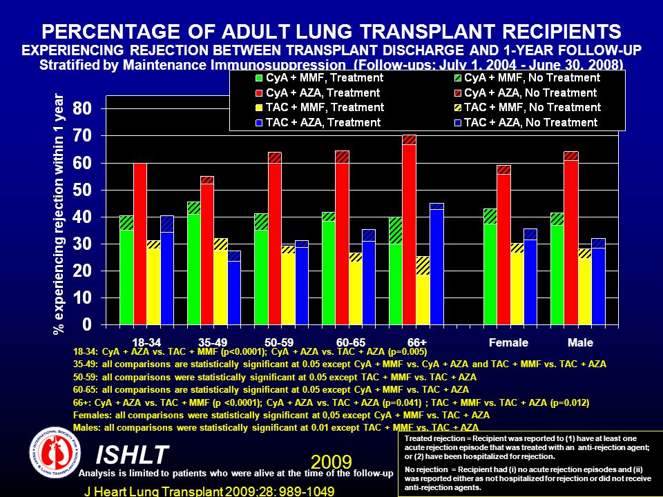 J Heart Lung Transplant 2009;28: 989-1049 PERCENTAGE OF ADULT LUNG TRANSPLANT RECIPIENTS EXPERIENCING REJECTION BETWEEN TRANSPLANT DISCHARGE AND 1-YEAR FOLLOW-UP Stratified by Maintenance Immunosuppression (Follow-ups: July 1, 2004 - June 30, 2008) 18-34: CyA + AZA vs.